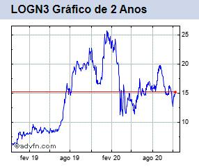 LOGN3 gráfico de 2 anos