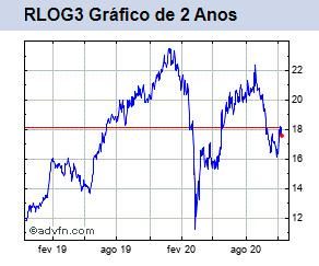 RLOG3 Gráfico de 2 anos
