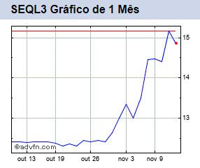 SEQL3 gráfico de 1 mês