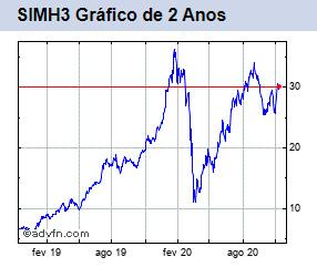 SIMH3 gráfico de 2 anos