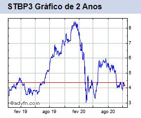STBP3 gráfico de 2 anos