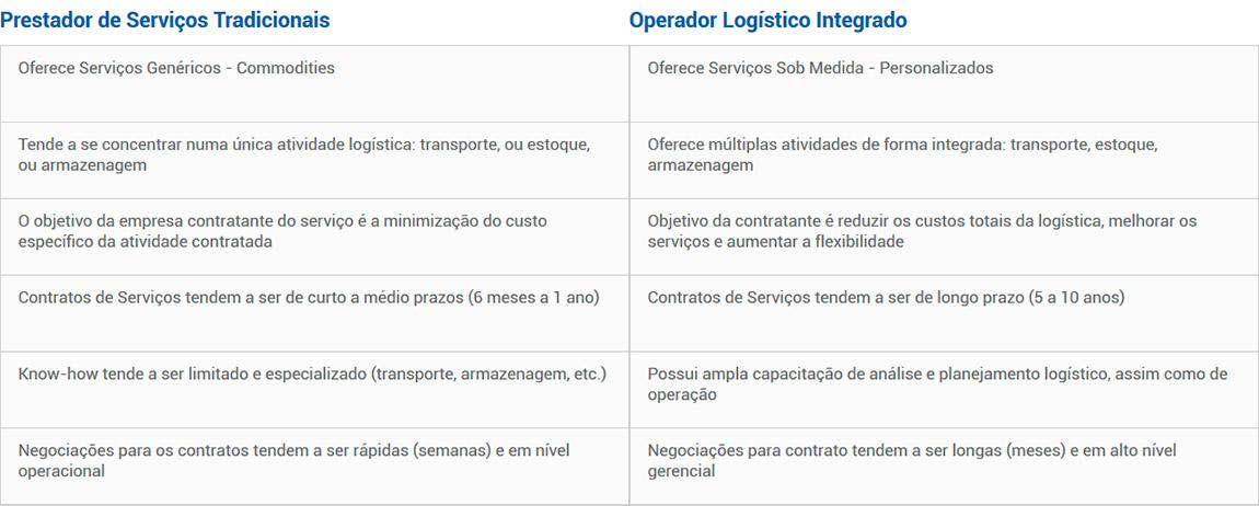 Comparação das Características dos Operadores Logísticos com Prestadores de Serviços Logísticos Tradicionais