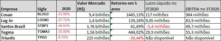 Empresas de logística - 2011 a 2020