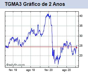 TGMA gráfico de 2 anos