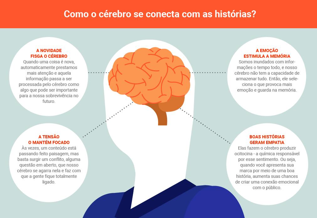 Como o cérebro se conecta com as histórias?
