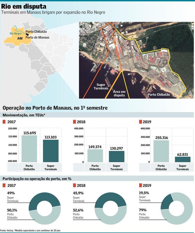 Após briga de 5 anos, terminal em Manaus deverá ter ampliação