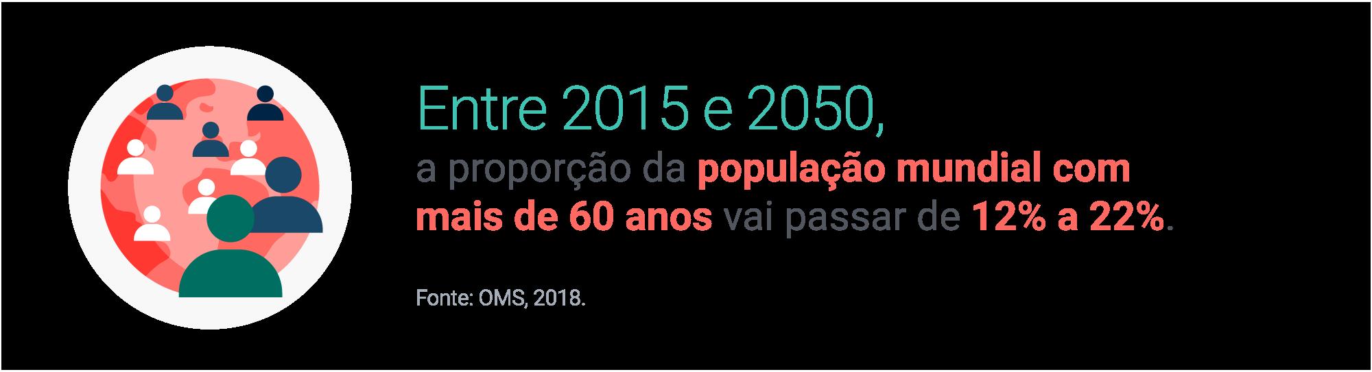 Entre 2015 e 2050, a proporção da população mundial com mais de 60 anos vai passar de 12% a 22%. Fonte: OMS, 2018.