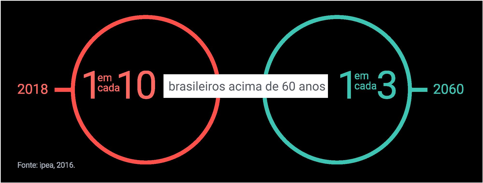 Brasileiros acima dos 60 anos - 2018: 1 em cada 10, 2060: 1 em cada 3