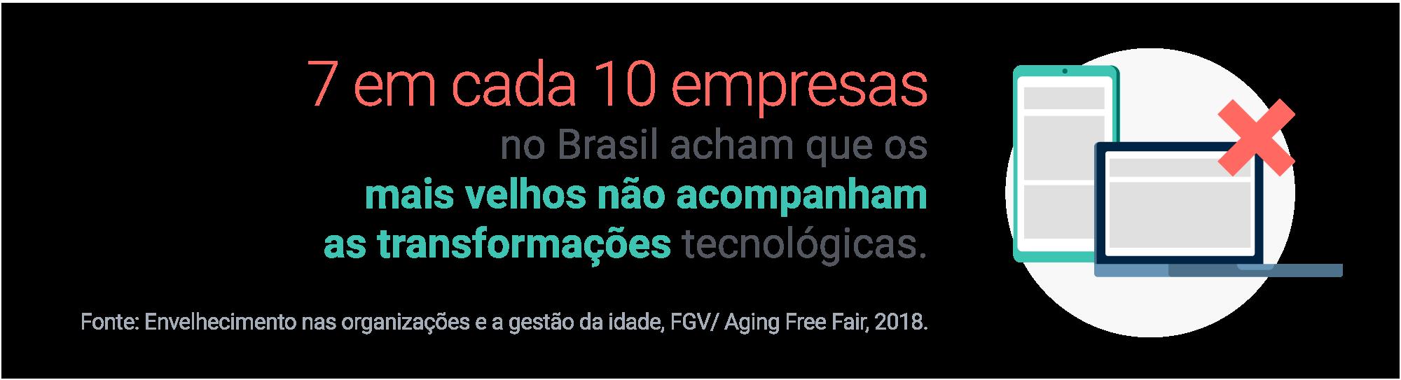 7 em cada 10 empresas no Brasil acham que os mais velhos não acompanham as transformações tecnológicas. Fonte: Envelhecimento nas organizações e a gestão da idade, FGV/Aging Free Fair, 2018.