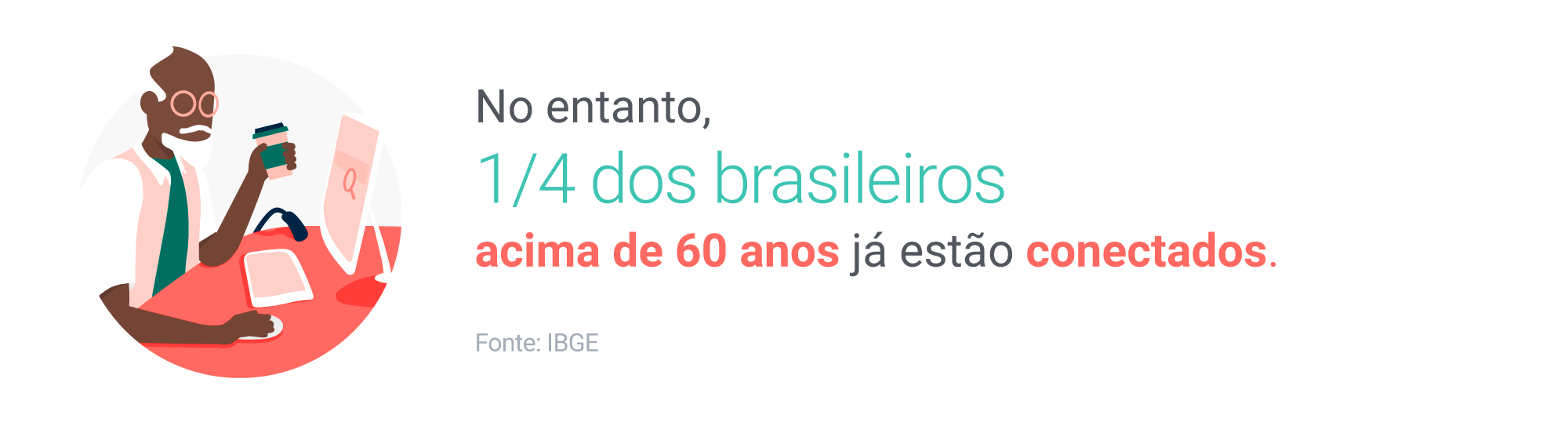 No entanto, 1/4 dos brasileiros acima de 60 anos já estão conectados. Fonte: IBGE