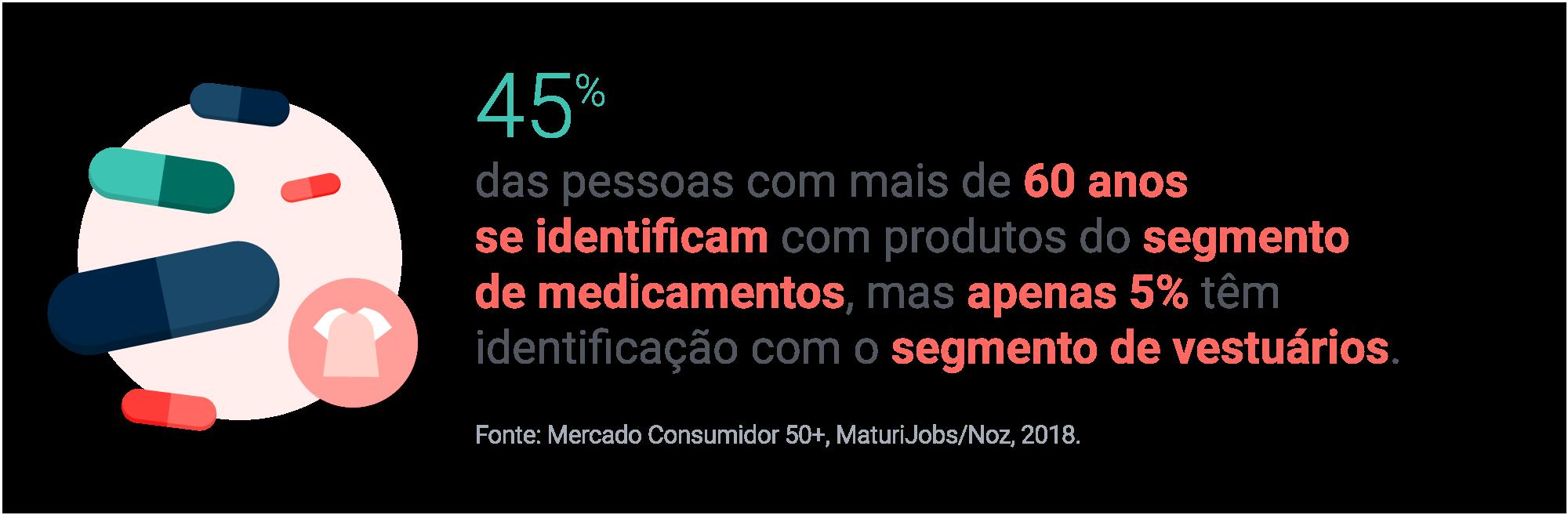 45% das pessoas com mais de 60 anos se identificam com produtos do segmento de medicamentos, mas apenas 5% têm identificação com o segmento de vestuários. Fonte: Mercado Consumidor 50+, MaturiJobs/Noz, 2018.