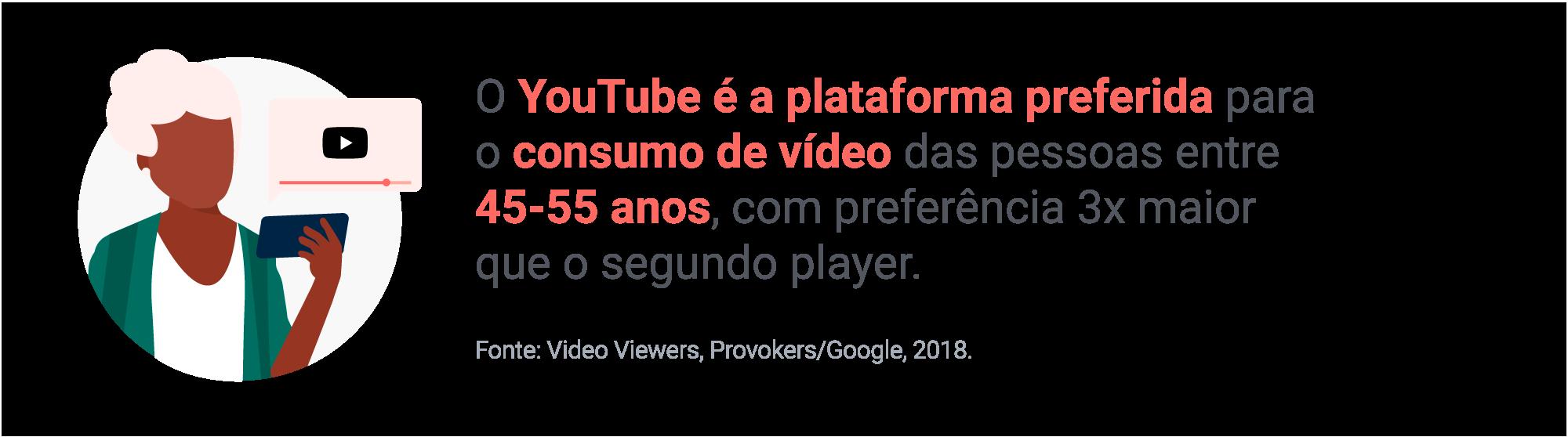 O YouTube é a plataforma preferida para o consumo de vídeo das pessoas entre 45-55 anos, com preferência 3x maior que o segundo player. Fonte: Video Viewers, Provokers/Google, 2018.