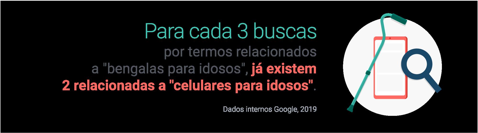 Para cada 3 buscas por termos relacionados a 'bengalas para idosos', já existem 2 relacionados a 'celulares para idosos'. Fonte: Dados internos do Google