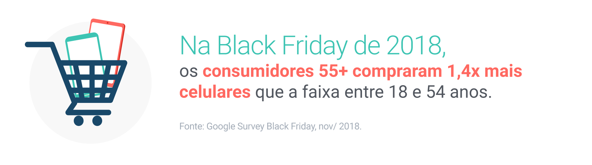 Na Black Friday de 2018, os consumidores 55+ compraram 1,4x mais celulares que a faixa entre 18 e 54 anos. Fonte: Google Survey Black Friday, nov/2018.