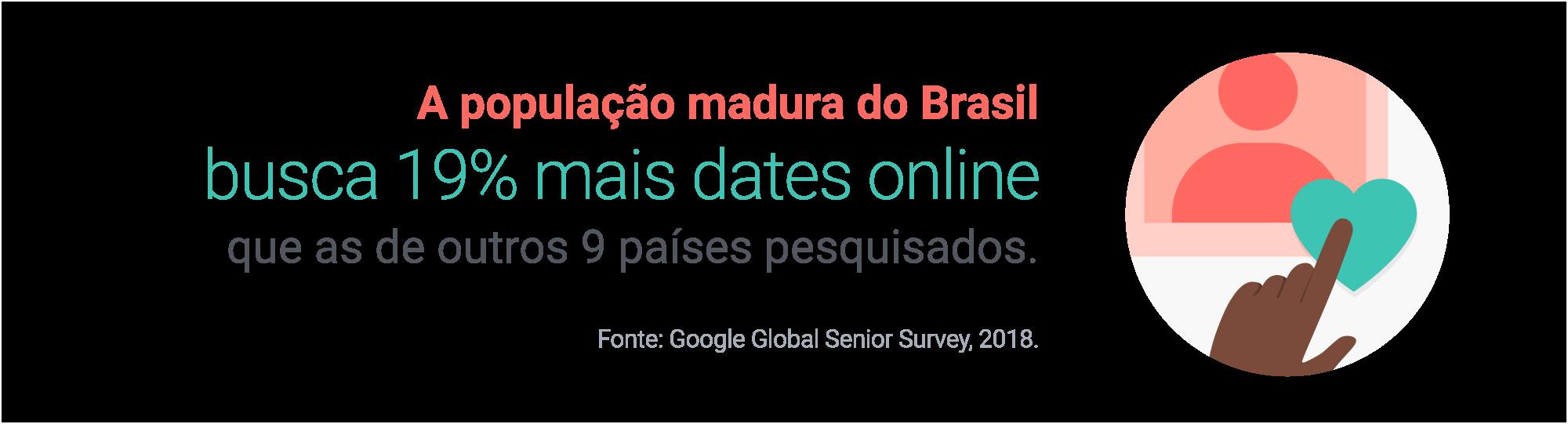 A população madura do Brasil busca 19% mais dates online que as de outros 9 países pesquisados. Fonte: Google Global Senior Survey, 2018.