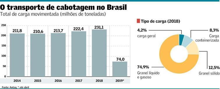 O transporte de cabotagem no Brasil