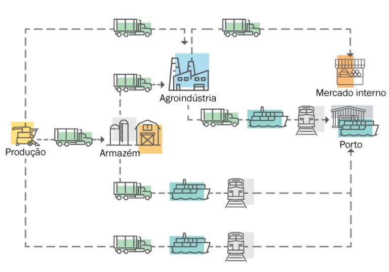 Logística da distribuição de grãos e derivados no Brasil. Adaptado de CNT – Confederação Nacional do Transporte