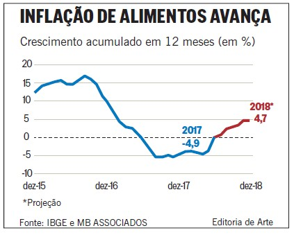 Gráfico - Inflação de alimentos avança