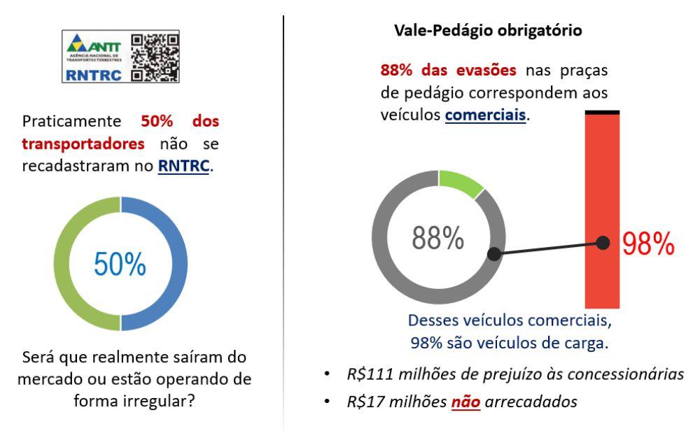 Atual Situação do Transportador Rodoviário Remunerado de Cargas (TRRC)
