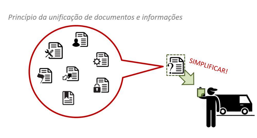 Princípio da unificação de documentos e informações