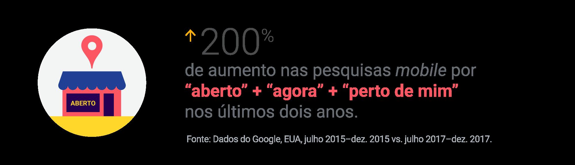 200% de aumento nas pesquisas mobile por 'aberto' + 'agora' + 'perto de mim' nos últimos dois anos