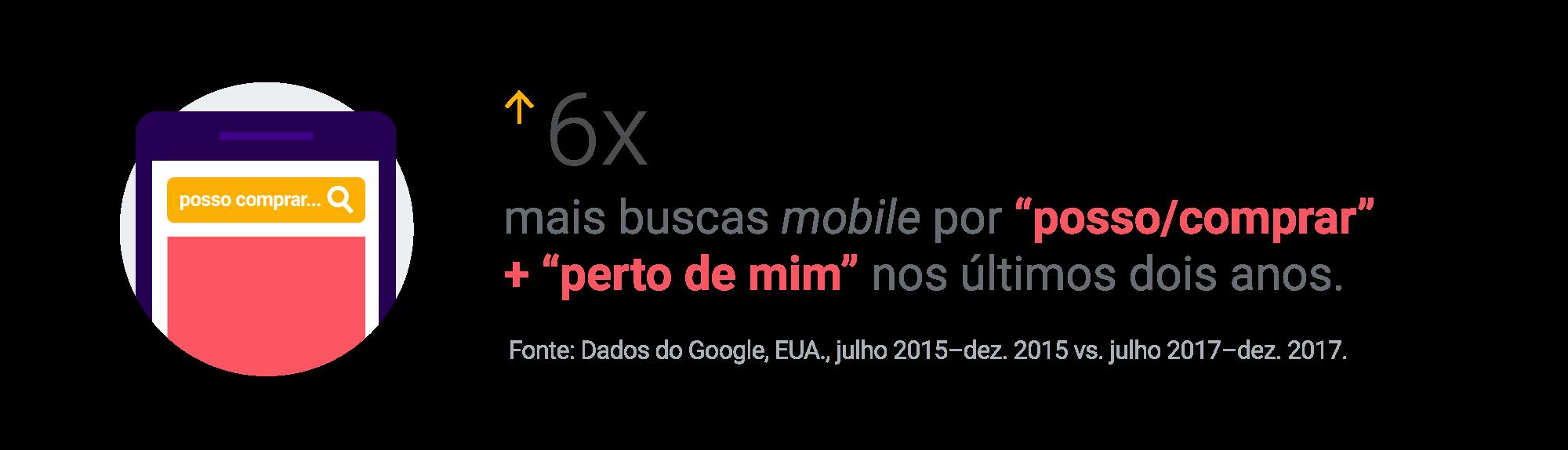 6x mais buscas mobile por 'posso/comprar' + 'perto de mim' nos últimos dois anos.