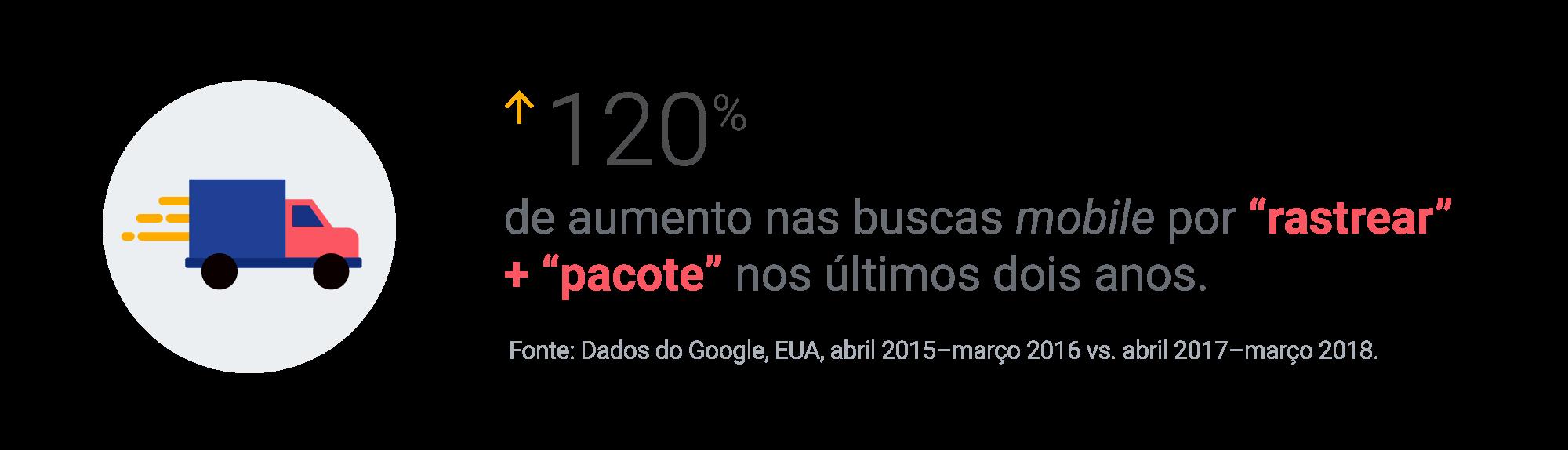 120% de aumento nas buscas mobile por 'rastrear' + 'pacote' nos últimos dois anos.