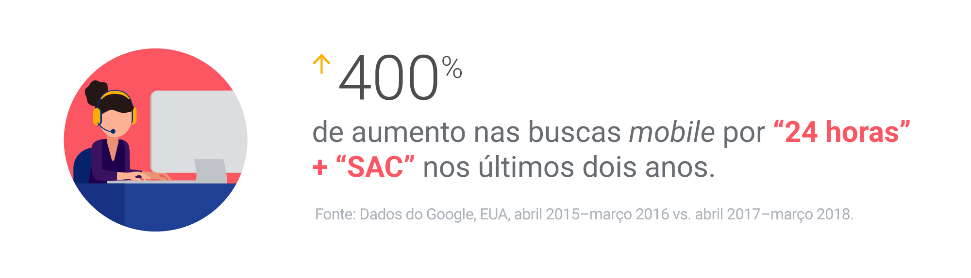 400% de aumento nas buscas mobile por '24 horas' + 'SAC' nos últimos dois anos.